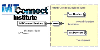 MTConnect Inst-ConnectDevices-1446