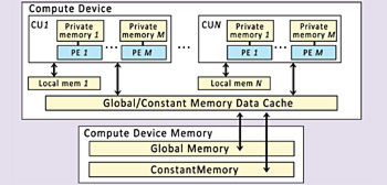 OpenCL Device Arch Diagram-1616