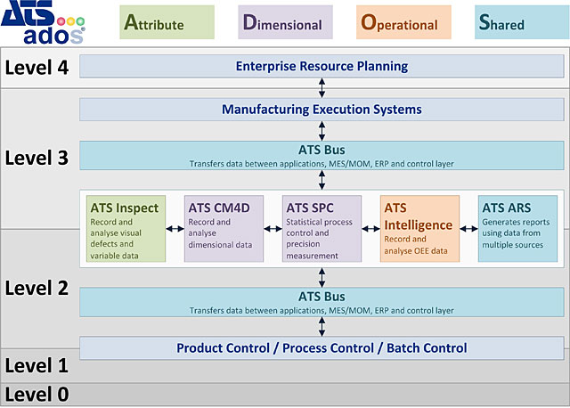 ATS-ADOS-Communication-Diagram