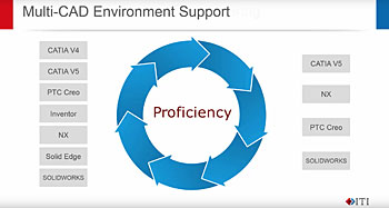 Multi-CAD Enviroment Support-1709
