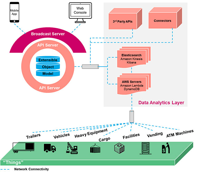 ThingTech-IoT-Architecture-1823