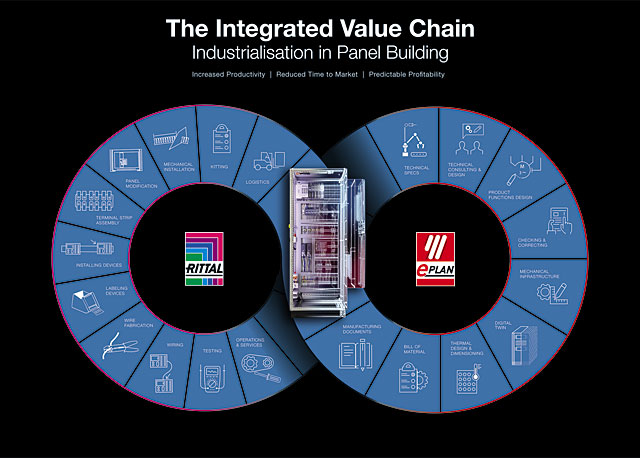 Integrated Value Chain-1929