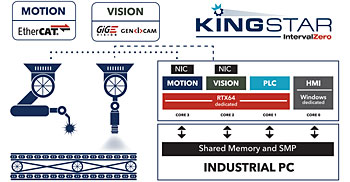 KINGSTAR DS-Machine-Automation-Platform-CZ-1208