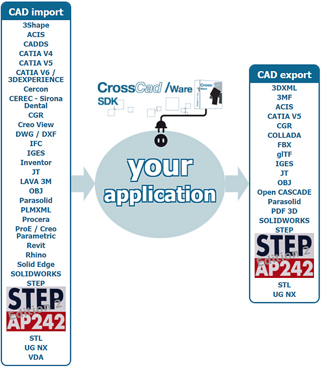 crosscad-ware-step-ap242e2-import-export-2020