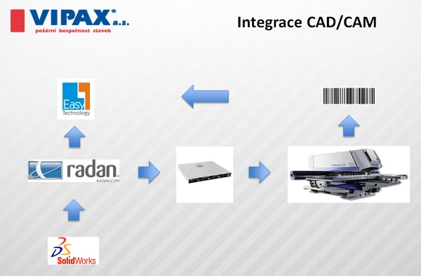 vipax integr EasyTechnology03