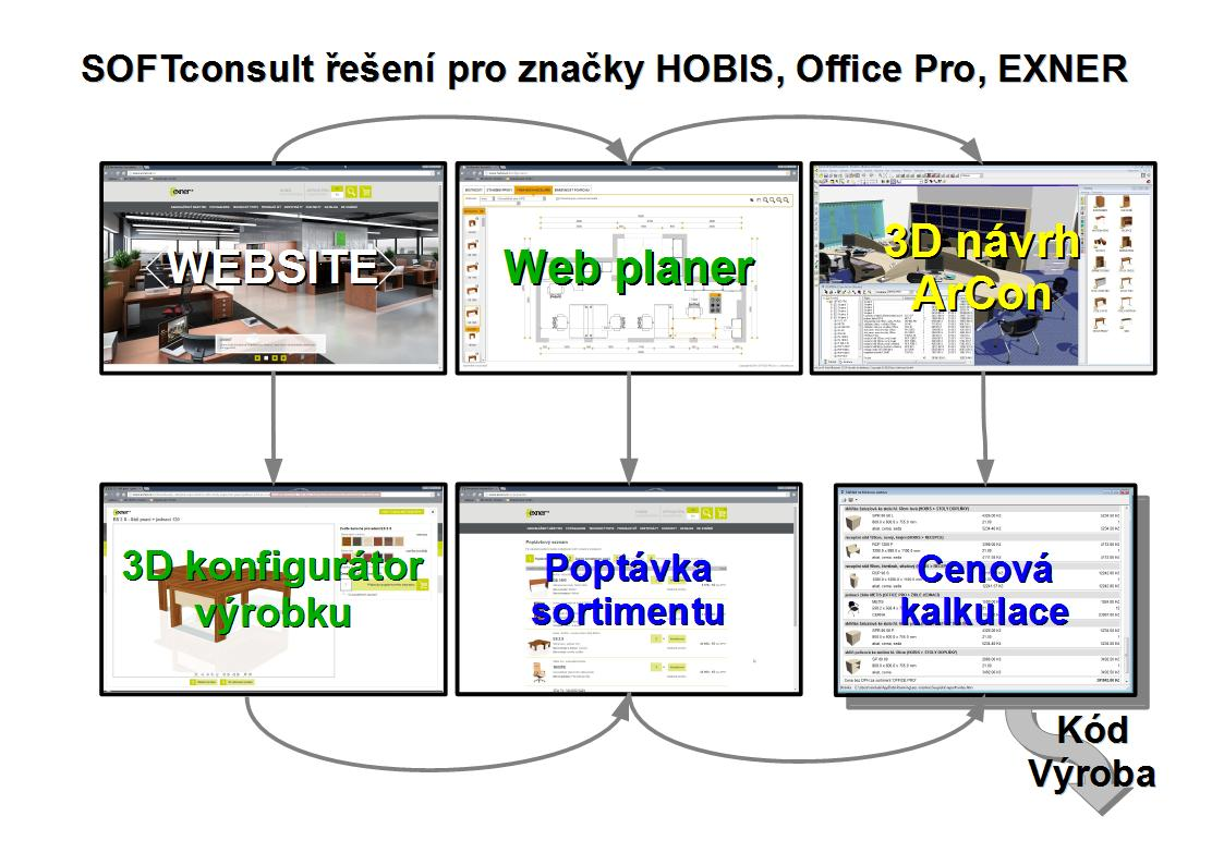 Softconsult e en pro zna ky hobis office pro exner - Office professional plus components ...